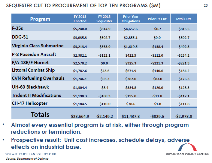 Sequester Cut to Procurement of Top-Ten Programs