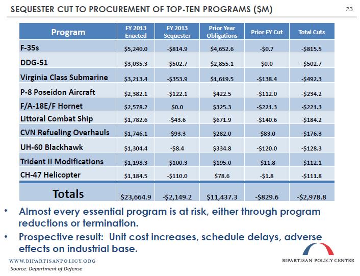 Sequester Cut to Procurement of Top-Ten Programs