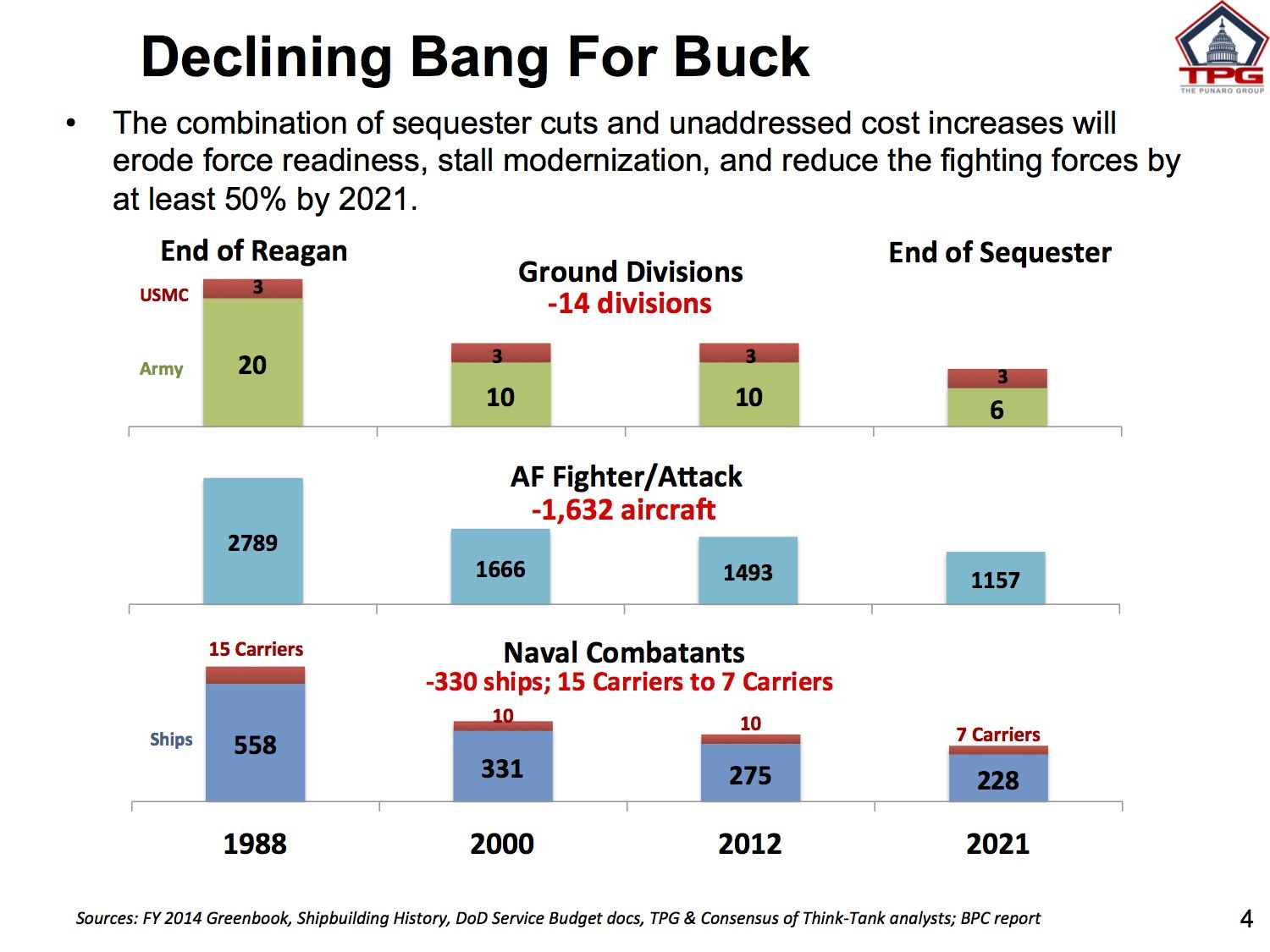 Declining Bang for the Buck brief-CSIS-11-7-2013