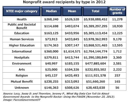 Nonprofit Federal Award Recipients, by type, in 2013