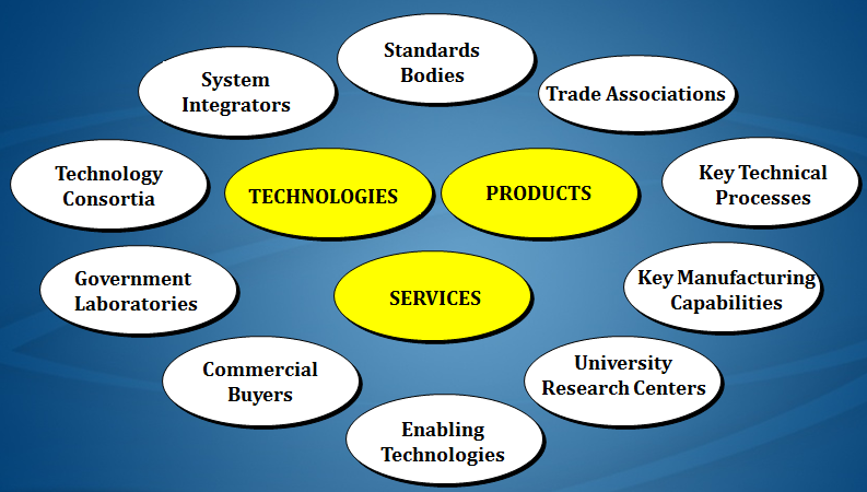 Cost and price analysis is part of a plan of total market surveillance designed to understand the relationship of market forces on the acquisition of technology, products and services.