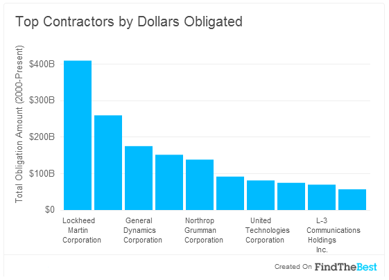 Top Contractors by Dollars Obligated 2014