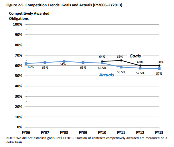DoD Competition Trend FY06 - FY13