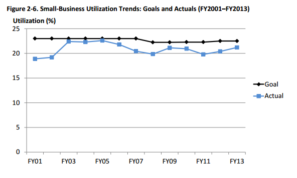 DoD Small Business Utilization Rates - FY01-FY13