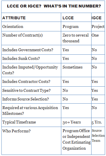 This table compares and contrasts the two types of estimates, to help decision-makers determine which one they need to utilize.