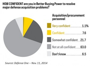 Confidence in BBP- 11.2014