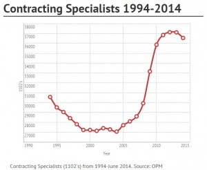 Contracting Specialists 1994-2014