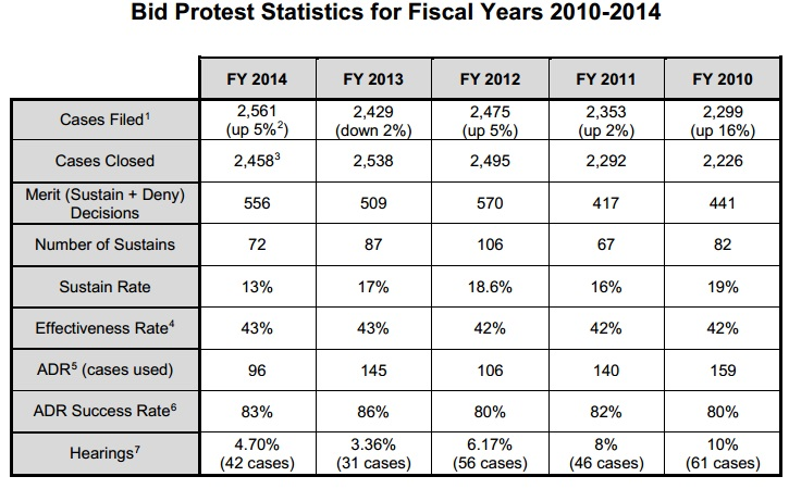 Bid Protest Statistics - FY 10-14