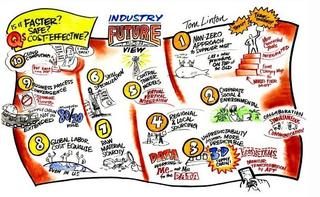 The Acquisition of the Future movement is built on understanding Collaboration Age dynamics and trends affecting government and industry, such as those identified by Flextronics Chief Procurement Officer Tom Linton in this graphic by Bruce Van Patter. Want to be a part of it? Go to AcquisitionoftheFuture.org to join the movement.