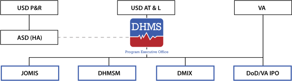 The Defense Healthcare Management System  (DHMS) was chartered by the Secretary of Defense in 2013 to improve the health care of active duty military, Veterans, and their beneficiaries by modernizing electronic health care records and establishing seamless medical data sharing between the DoD, the VA, and the private sector.  DHMS is administratively attached to the Defense Health Agency (DHA), with a direct reporting relationship to the Office of the Under Secretary of Defense for Acquisition, Technology, and Logistics (USD AT&L).