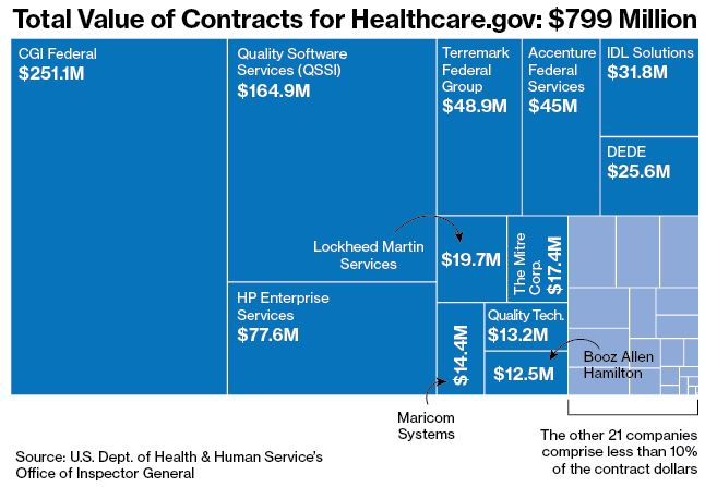 Healthcare.gov - $799 Million