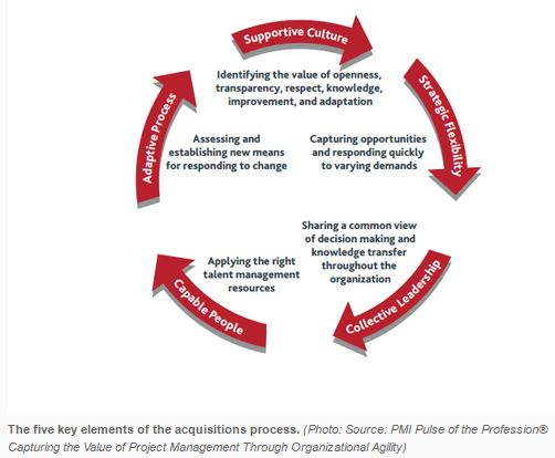 5 Key Elements of the Acquisition Process