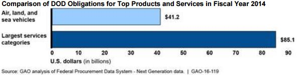 DoD Spends Twice as Much on Services Compared to Hardware