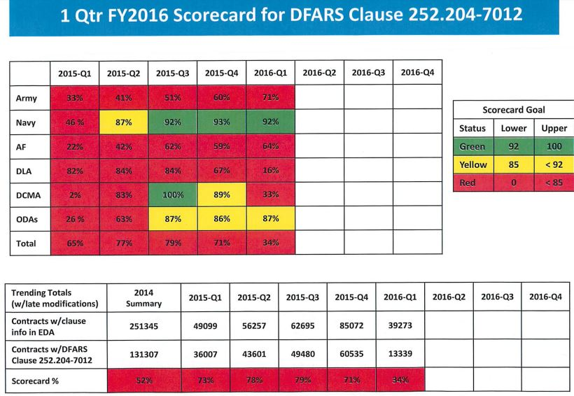 DoD Scorecard for Compliance with DFARS 252.204-7012 - 1st Quarter FY16
