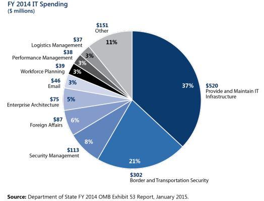 State Dept. IT Spending FY14