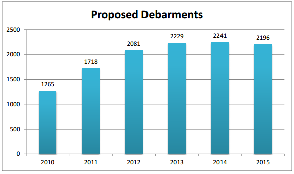 Proposed Debarments