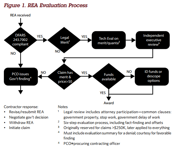 A practical program managers guide to requests for equitable the six steps in the rea evaluation process are ccuart Choice Image
