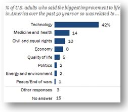Four-in-ten Americans credit technology with improving life