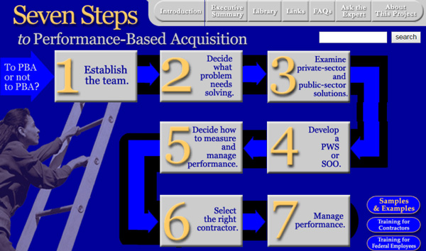 7 Steps to Performance Based Acquisition