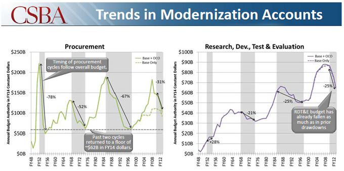 DoD Trends in Modernization Accounts